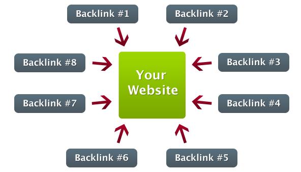 Pentingnya Backlink Dan Bagaimana Cara Mendapatkannya Bagi Pemula