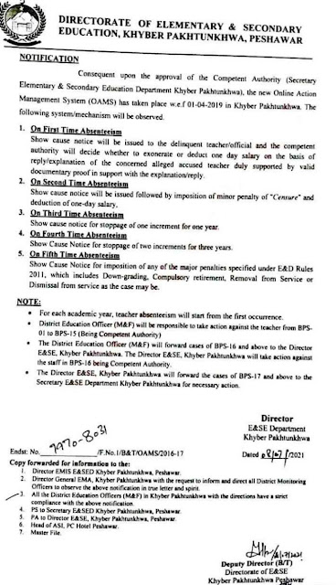 NOTIFICATION REGARDING IMPOSITION OF PUNISHMENT TO THE TEACHERS ON ACCOUNT OF ABSENTEEISM