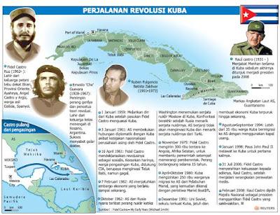 Sejarah Revolusi Kuba