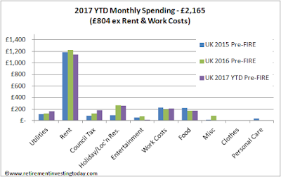 RIT monthly spending