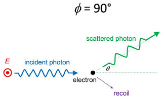A schematic diagram of Compton scattering for polarized light with φ = 90°.