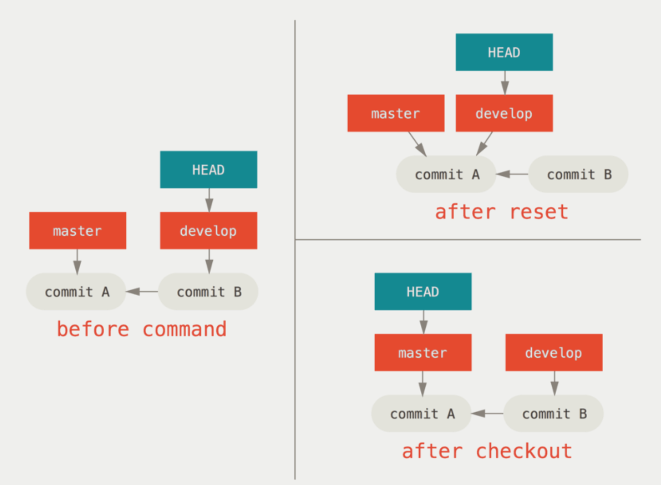 Git Commands Recap Undo Commit Reset And Revert Difference