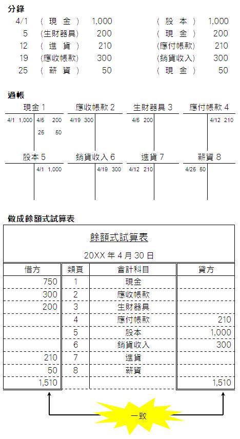 餘額式試算表的製作方法