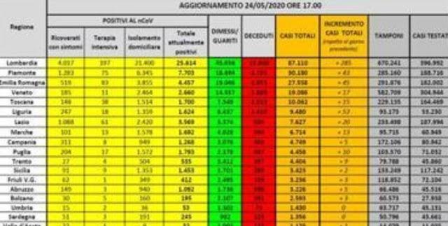 تسجيل 50 وفاة  في إيطاليا بسبب كورونا،  وانخفاض في عدد المصابين الجدد