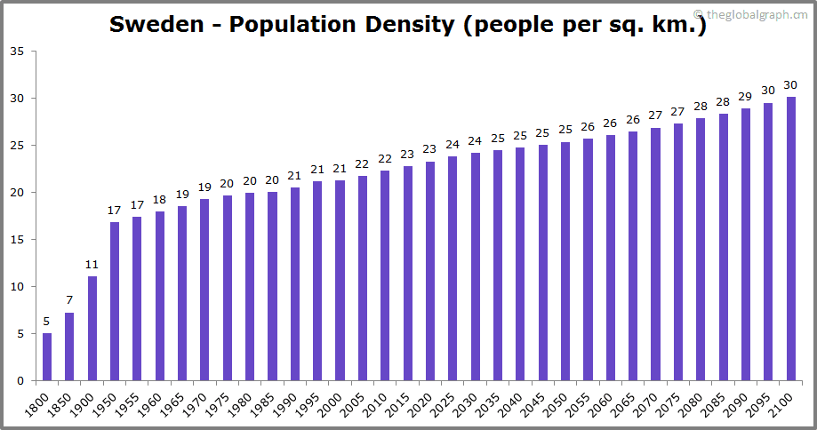 Sweden  Population Density (people per sq. km.)