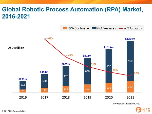 Future of RPA