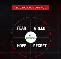 How to Emotional Control In Trading Market