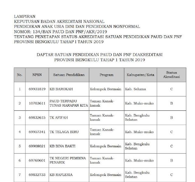 Hasil Akreditasi PAUD Provinsi Gorontalo 2019