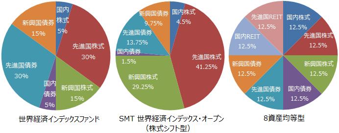 世界経済インデックスファンド、SMT 世界経済インデックス・オープン(株式シフト型)、8資産均等型の基本組入比率