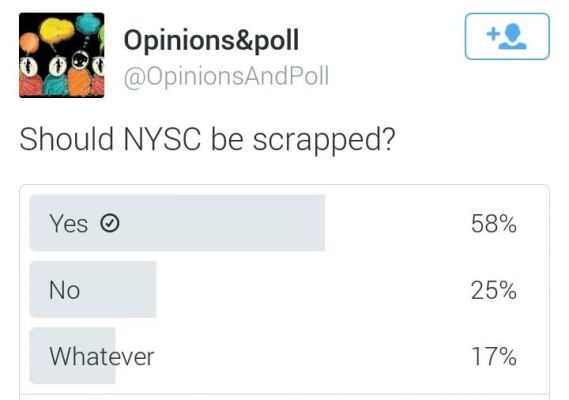 Check out the result of a Twitter poll asking if NYSC should be scrapped