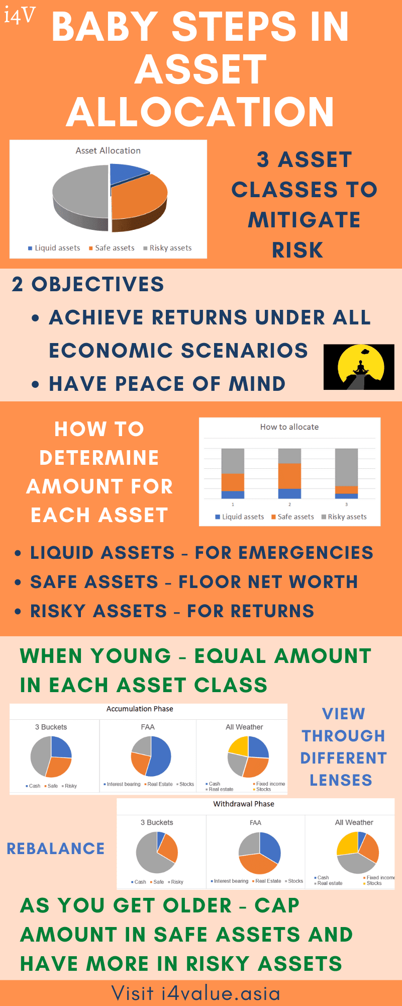 Baby steps in asset allocation