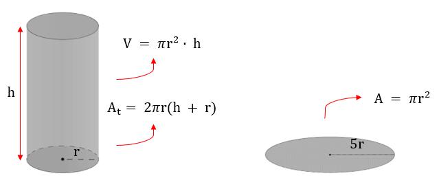 Cilindro reto de raio e círculo de raio 5r