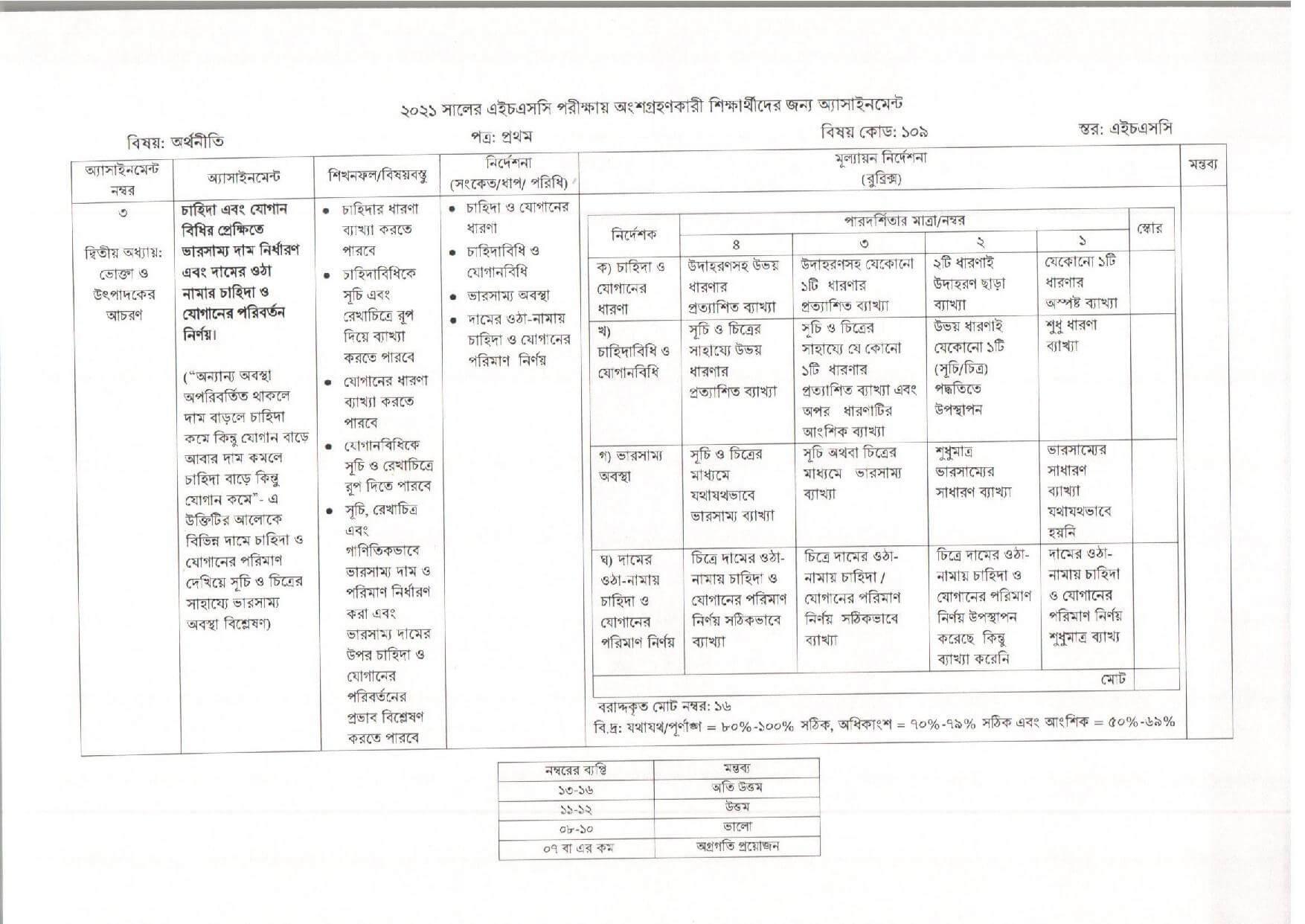 HSC 4th Week Economics Assignment