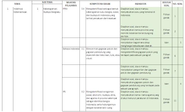 Kisi-kisi PAS Kelas 4 SD/MI: Tema 1