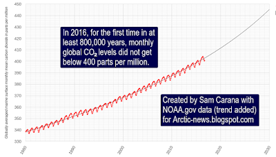 http://arctic-news.blogspot.com/