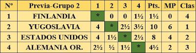 Resultados fase preliminar del III Campeonato Mundial Universitario de Ajedrez - Uppsala 1956 - Grupo 2