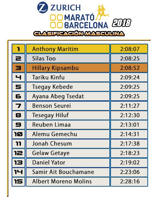 Clasificación Masculina Zurich Maratón Barcelona 2018
