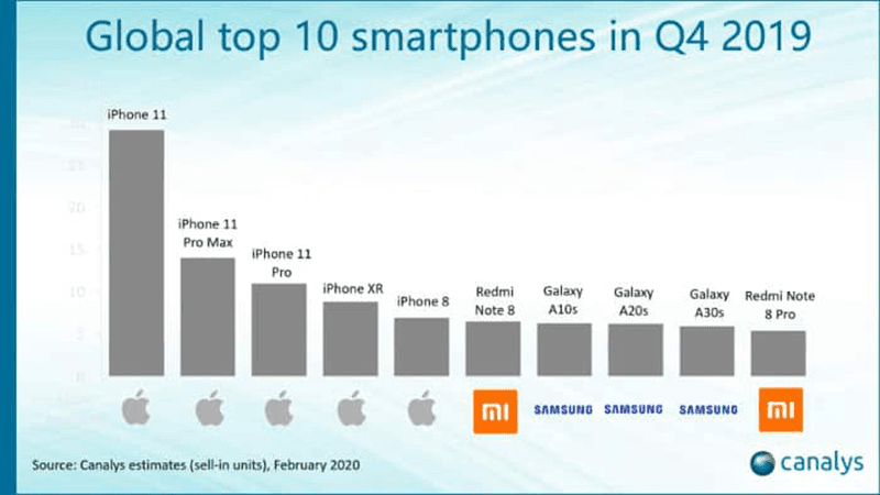 Top 10 in Q4 2019