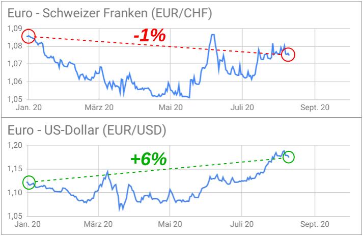 Kursentwicklung Euro-Dollar versus Euro-Franken 2020 mit Performance-Vergleich (Liniencharts)