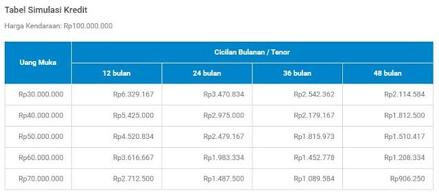 Tabel Angsuran Andalan Finance 2021
