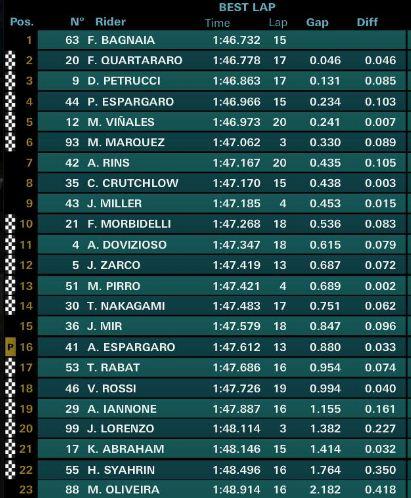 Hasil FP2 MotoGP Italia 2019