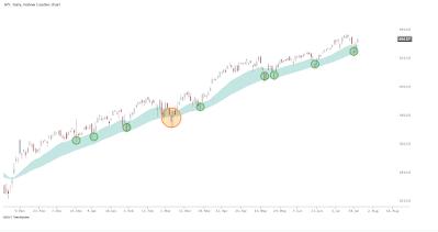 SPY EMA CLOUD Stock Chart