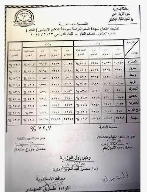 نتيجة الشهادة الاعداديه محافظة الاسكندريه 2014 مدرية التربيه والتعليم