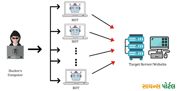 DDoS Attack કેવી રીતે કામ કરે છે