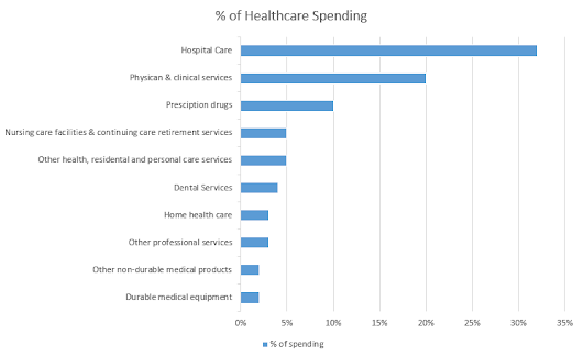 Healthcare Spending in the US - What is the Problem?