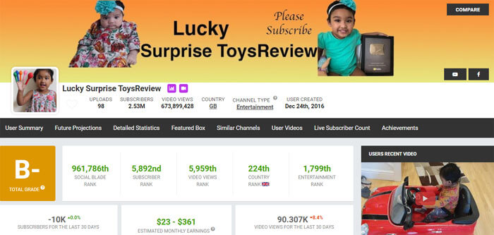Lucky Surprise ToysReview YouTube Channel