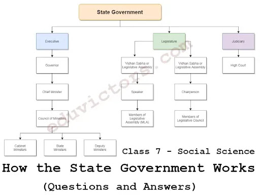 CBSE Class 7 - Polity - Chapter: 3- How the State Government Works (Questions and Answers)(#class7SocialScience)(#eduvictors)