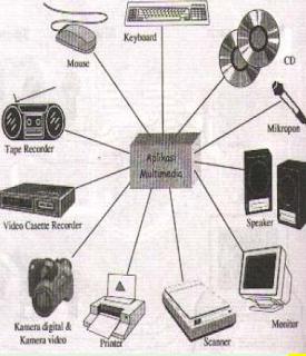 peralatan yang digunakan multimedia
