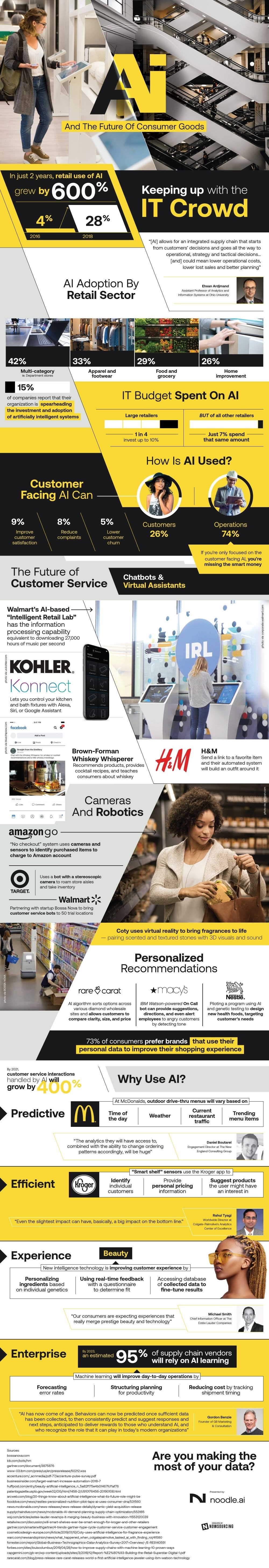 AI and the Future of Consumer Goods #infographic
