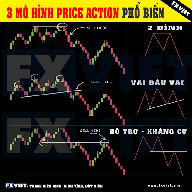 dau tu forex - price action