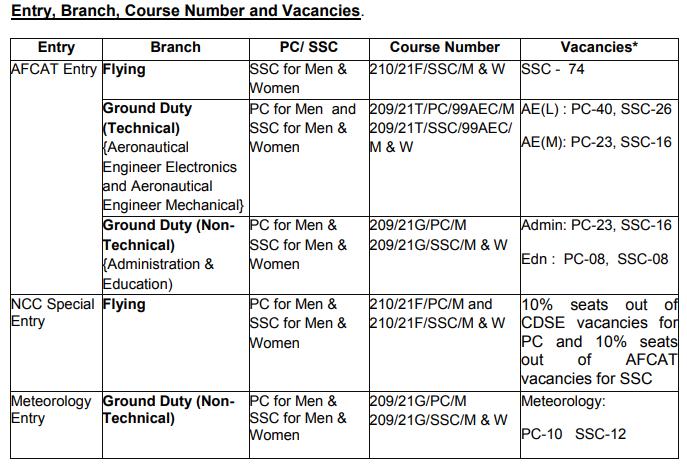 Indian Air Force Recruitment 2020: