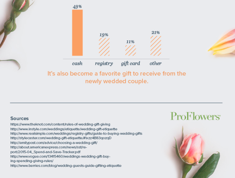 Wedding Gift Etiquette When To Send : Detroit Michigan Wedding Planner Blog: Wedding Gift Etiquette Tips