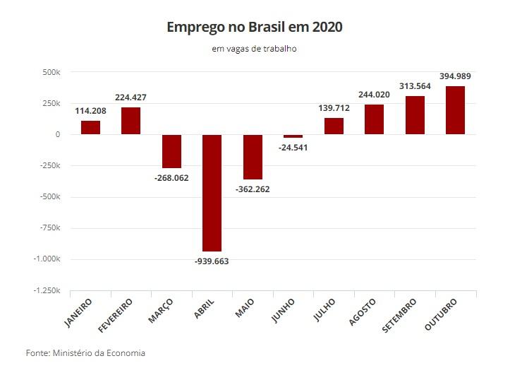 creación de empleo en Brasil