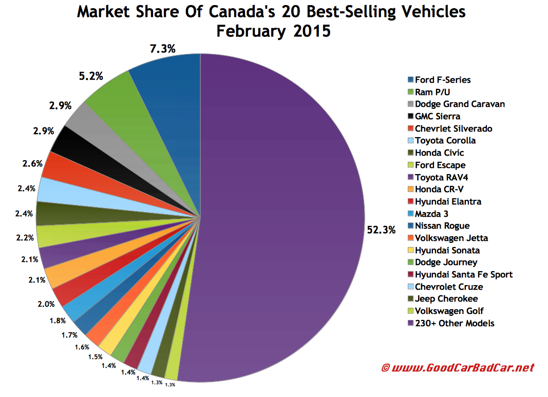 Canada February 2015 best selling autos market share chart