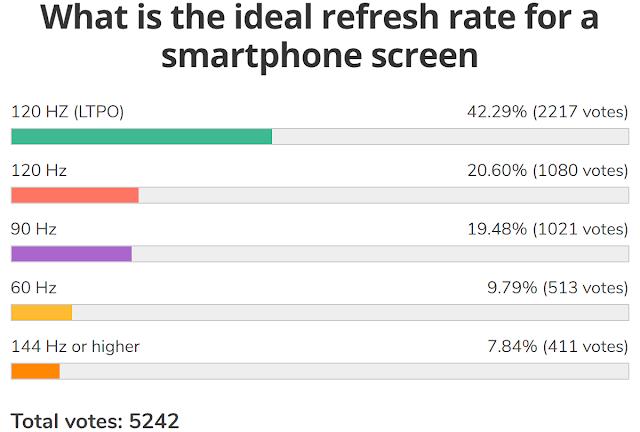 نتائج الاستطلاع الأسبوعي: شاشة معدل التحديث العالي ضرورية لنصف المستخدمين تقريبًا