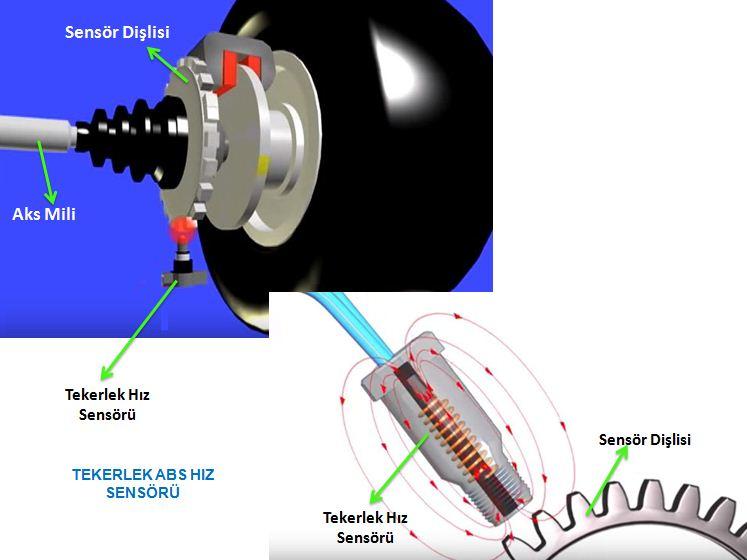 Hız Sensörü Arızası Nasıl Anlaşılır? Belirtileri Nelerdir?