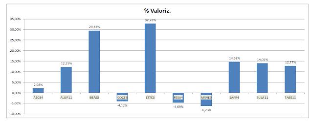 Grafico Carteira Value Investing -Valorização Acumulada até Outubro