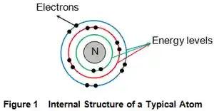 ما هي المواد الهندسية وتصنيفه engineering materials؟