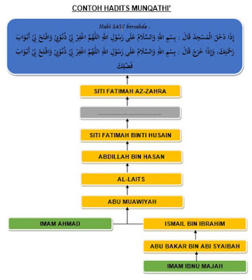 Contoh Hadits Munqathi'