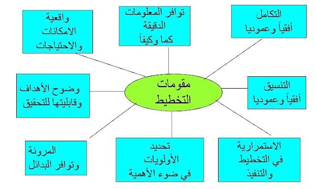 مقومات التخطيط: