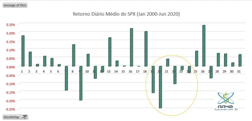 retorno-medio-mensal-SP500_2000-2020