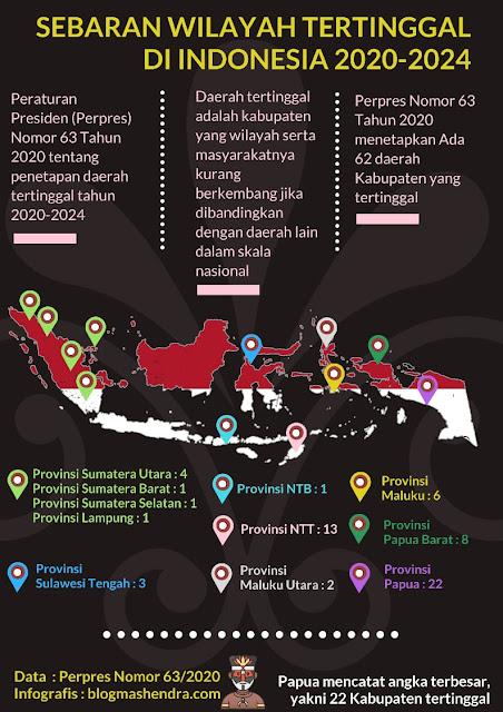 Sebaran Daerah Tertinggal di Indonesia