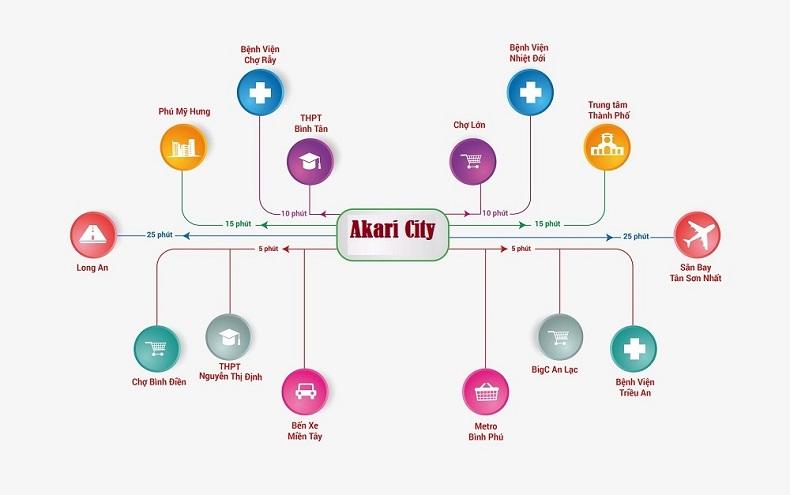 Tiện ích căn hộ Akari City nam long