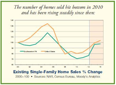 Home sales in Southeastern Pennsylvania have been on the rise since September 2011