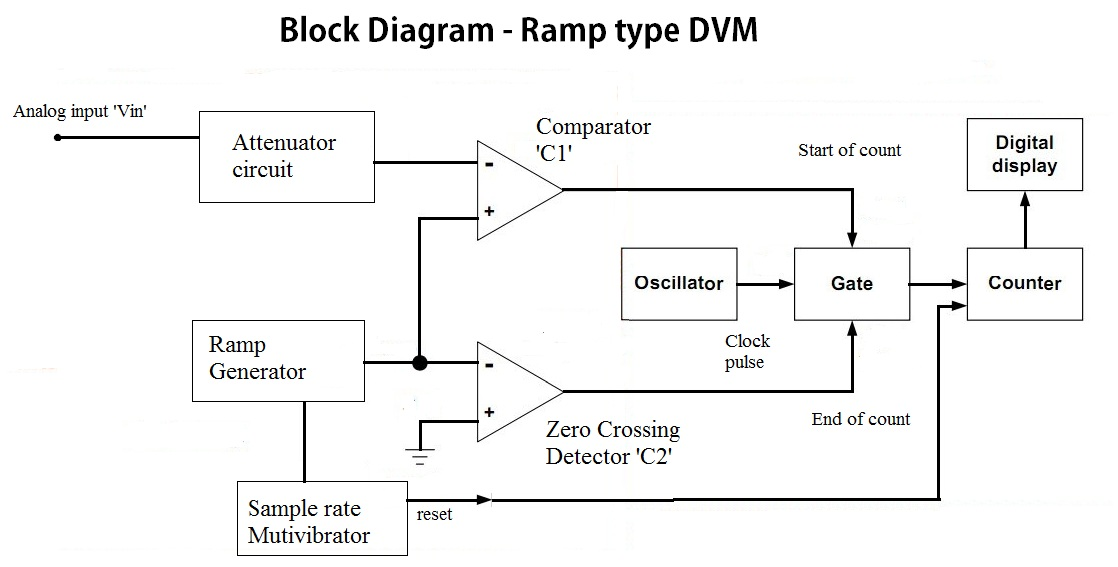 Block Diagram Sbd Digital Multimeter Bench System Ticom
