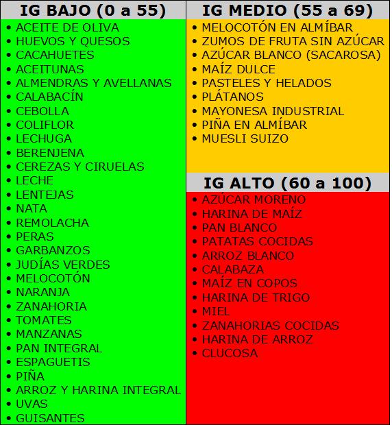 aridanza: indice glucemico en los alimentos y lista de compra